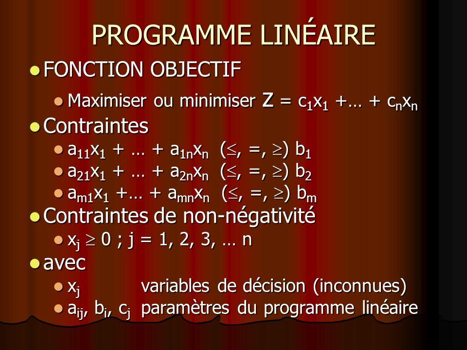 PROGRAMME LINÉAIRE FONCTION OBJECTIF FONCTION OBJECTIF Maximiser ou minimiser z = c 1 x 1 +… + c n x n Maximiser ou minimiser z = c 1 x 1 +… + c n x n
