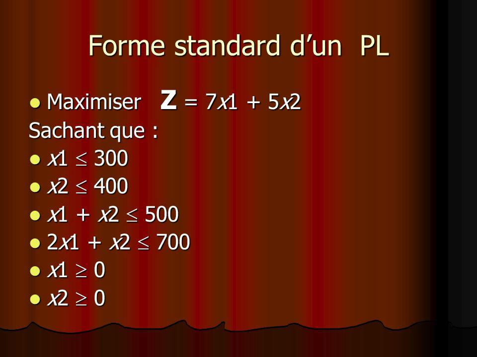 Forme standard dun PL Maximiser Z = 7x1 + 5x2 Maximiser Z = 7x1 + 5x2 Sachant que : x1 300 x1 300 x2 400 x2 400 x1 + x2 500 x1 + x2 500 2x1 + x2 700 2
