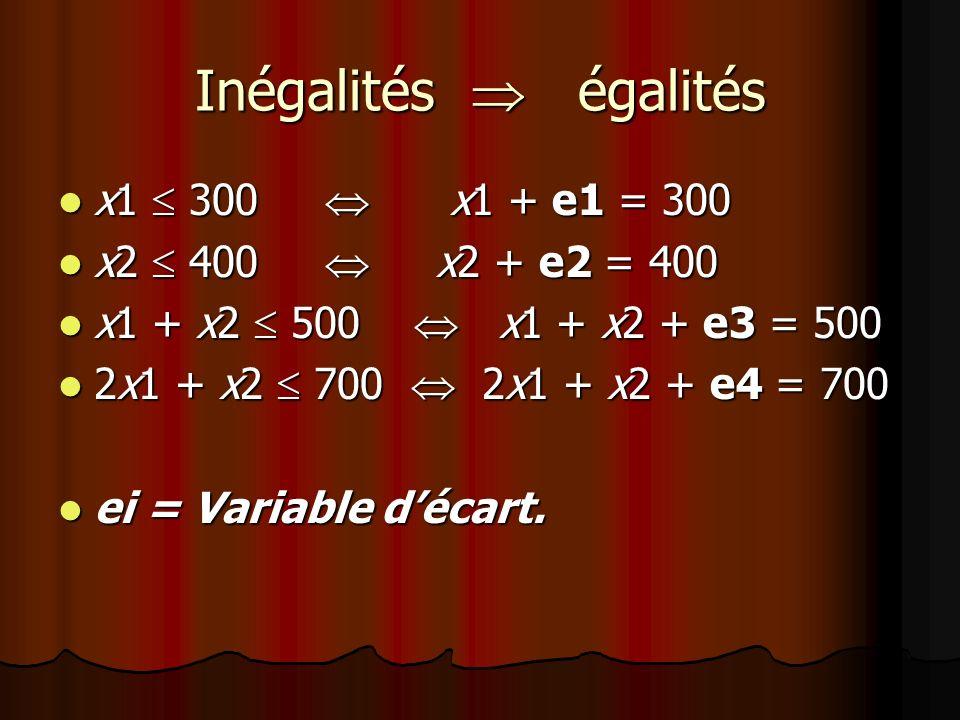 Inégalités égalités x1 300 x1 + e1 = 300 x1 300 x1 + e1 = 300 x2 400 x2 + e2 = 400 x2 400 x2 + e2 = 400 x1 + x2 500 x1 + x2 + e3 = 500 x1 + x2 500 x1