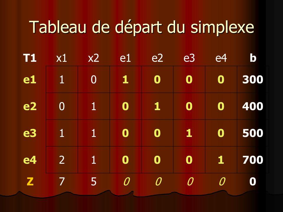 Tableau de départ du simplexe T1x1x2e1e2e3e4b e1101000300 e2010100400 e3110010500 e4210001700 Z7500000