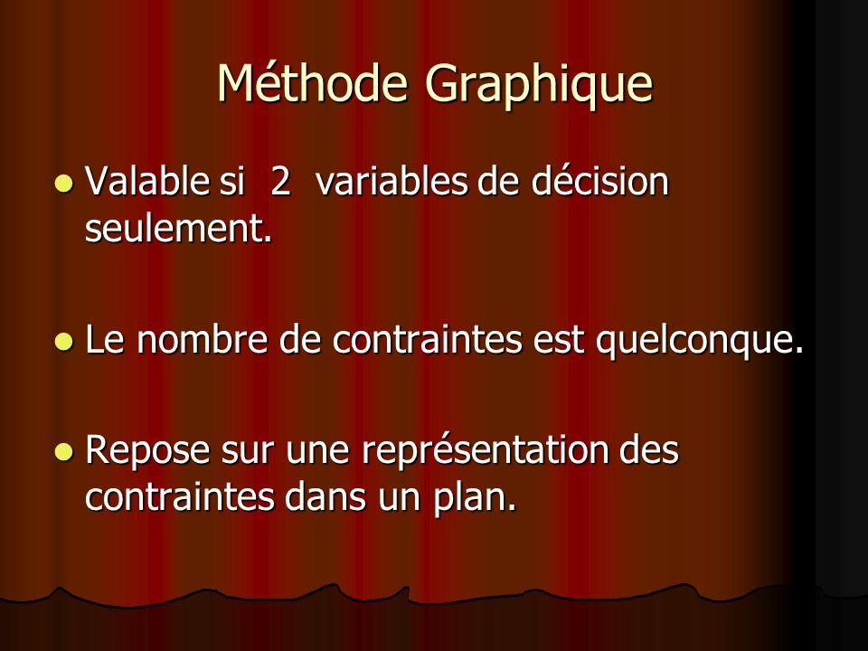 Méthode Graphique Valable si 2 variables de décision seulement. Valable si 2 variables de décision seulement. Le nombre de contraintes est quelconque.