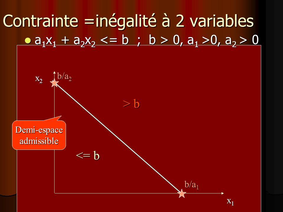 Contrainte =inégalité à 2 variables a 1 x 1 + a 2 x 2 0, a 1 >0, a 2 > 0 a 1 x 1 + a 2 x 2 0, a 1 >0, a 2 > 0 x1x1x1x1 x2x2x2x2 b/a 1 b/a 2 <= b > b D