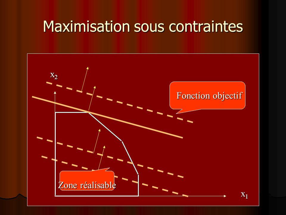 Cas possibles La zone SR peut être : Vide: Contraintes contradictoires Vide: Contraintes contradictoires (pas de solution optimale) (pas de solution optimale) borné : le problème possède toujours au moins une solution optimale borné : le problème possède toujours au moins une solution optimale non borné : selon la fonction objectif non borné : selon la fonction objectif Si MIN : il y a une solution finie Si MIN : il y a une solution finie Si MAX : Solution non bornée Si MAX : Solution non bornée