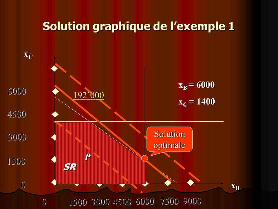 Exemple 2 MAXIMISER z = 3 x 1 + 5 x 2 MAXIMISER z = 3 x 1 + 5 x 2 Contraintes : Contraintes : x 1 4 x 1 4 2 x 2 12 2 x 2 12 3 x 1 + 2 x 2 18 3 x 1 + 2 x 2 18 x 1 0 ; x 2 0 x 1 0 ; x 2 0
