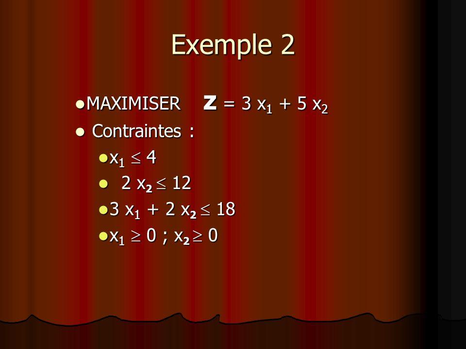 Exemple 2 MAXIMISER z = 3 x 1 + 5 x 2 MAXIMISER z = 3 x 1 + 5 x 2 Contraintes : Contraintes : x 1 4 x 1 4 2 x 2 12 2 x 2 12 3 x 1 + 2 x 2 18 3 x 1 + 2