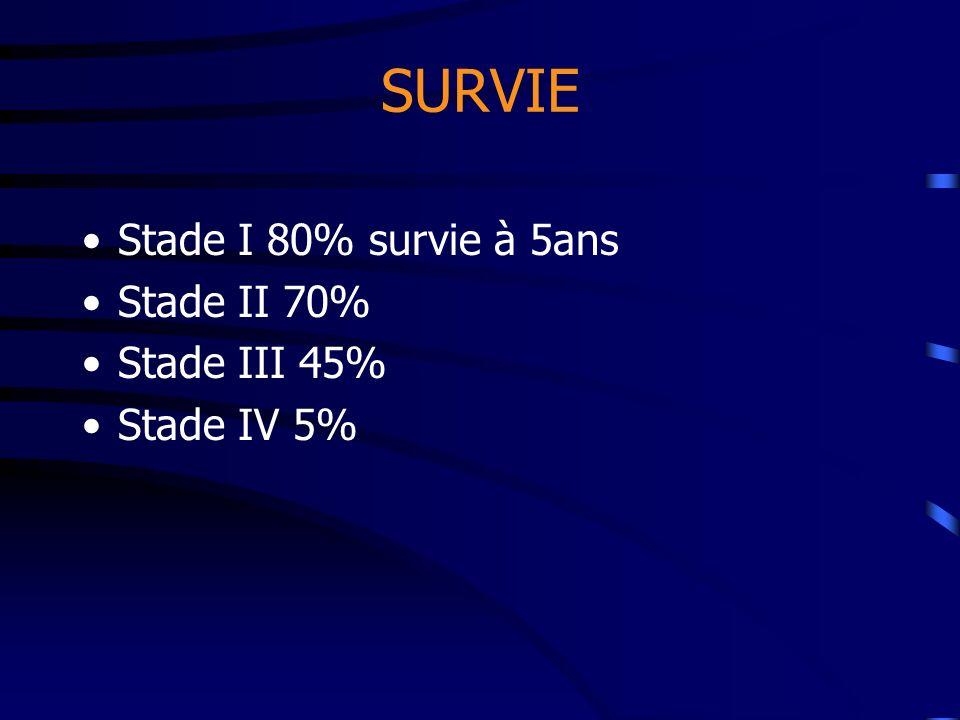 SURVIE Stade I 80% survie à 5ans Stade II 70% Stade III 45% Stade IV 5%