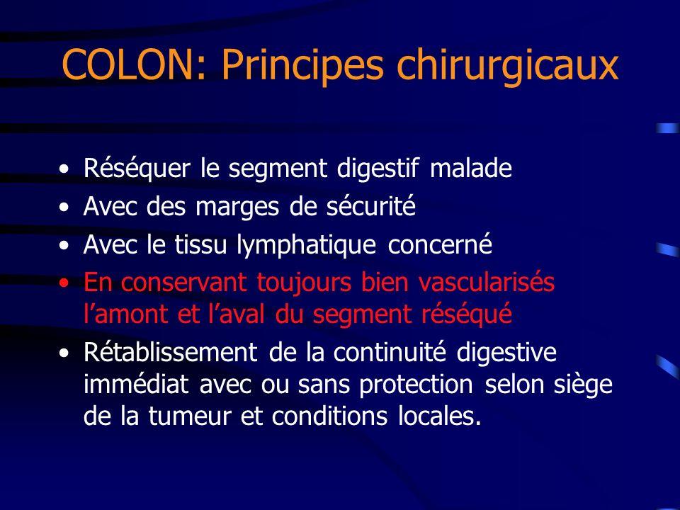COLON: Principes chirurgicaux Réséquer le segment digestif malade Avec des marges de sécurité Avec le tissu lymphatique concerné En conservant toujour