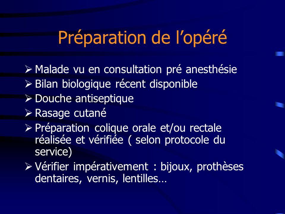 Préparation de lopéré Malade vu en consultation pré anesthésie Bilan biologique récent disponible Douche antiseptique Rasage cutané Préparation coliqu
