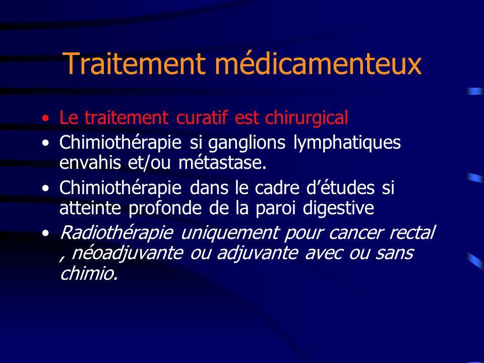 Traitement médicamenteux Le traitement curatif est chirurgical Chimiothérapie si ganglions lymphatiques envahis et/ou métastase. Chimiothérapie dans l