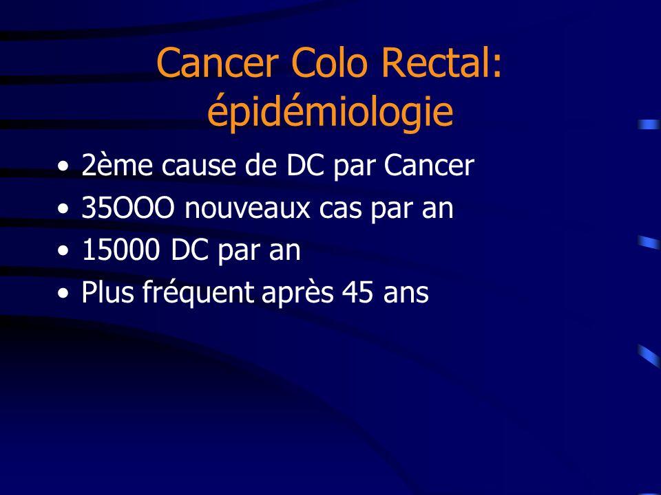 Cancer Colo Rectal: épidémiologie 2ème cause de DC par Cancer 35OOO nouveaux cas par an 15000 DC par an Plus fréquent après 45 ans