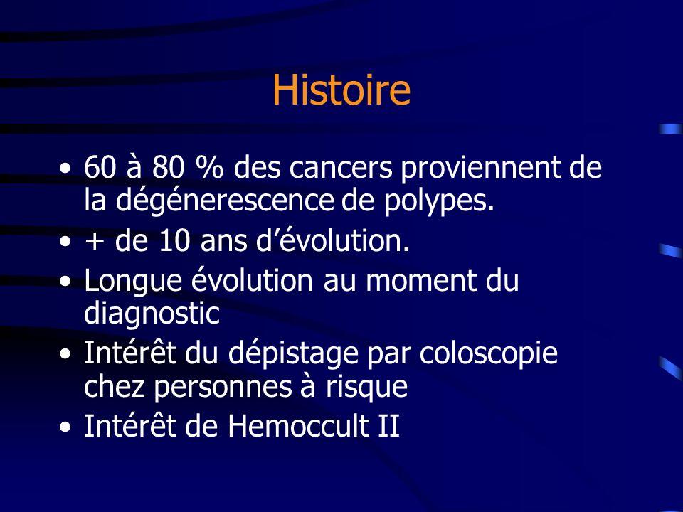 Histoire 60 à 80 % des cancers proviennent de la dégénerescence de polypes. + de 10 ans dévolution. Longue évolution au moment du diagnostic Intérêt d