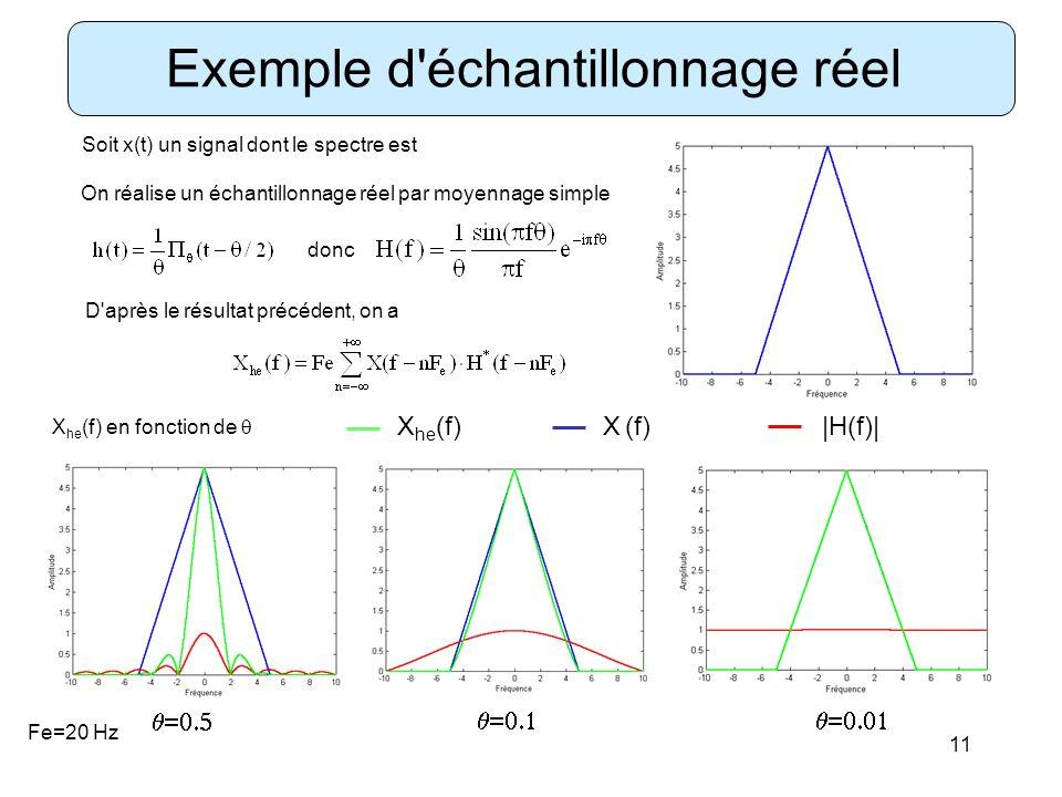 11 Exemple d'échantillonnage réel Soit x(t) un signal dont le spectre est On réalise un échantillonnage réel par moyennage simple donc D'après le résu