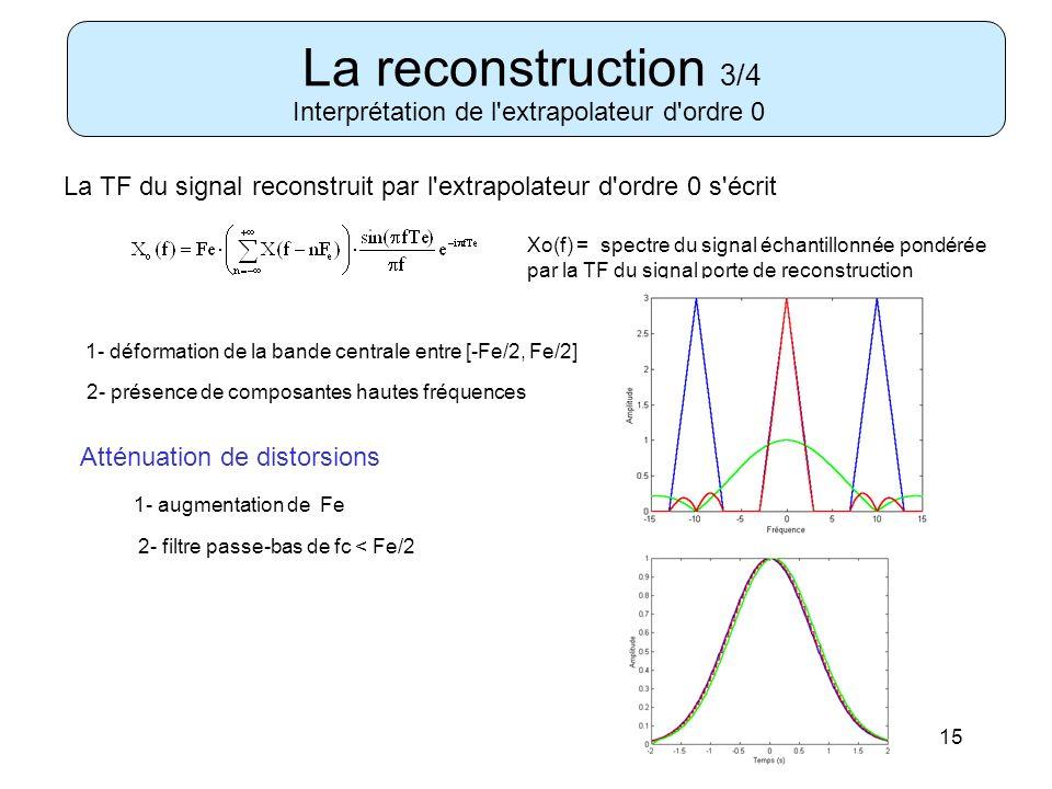 15 La reconstruction 3/4 Interprétation de l'extrapolateur d'ordre 0 La TF du signal reconstruit par l'extrapolateur d'ordre 0 s'écrit Xo(f) = spectre