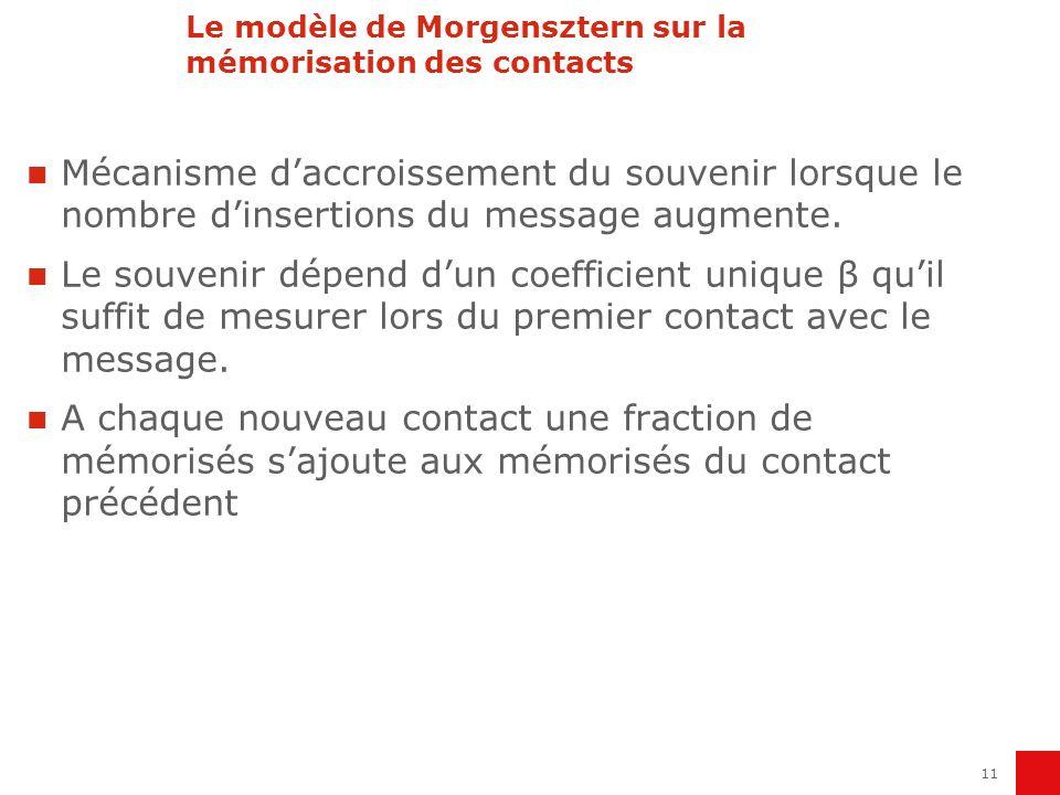 12 Le modèle de Morgensztern sur la mémorisation des contacts 1er contact 10% 90% 2ième contact 81% 10+9% Radio : 5%- annonce quadri magazine : 10% - TV 20 17% - cinéma 70%