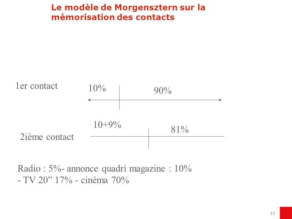 12 Le modèle de Morgensztern sur la mémorisation des contacts 1er contact 10% 90% 2ième contact 81% 10+9% Radio : 5%- annonce quadri magazine : 10% -