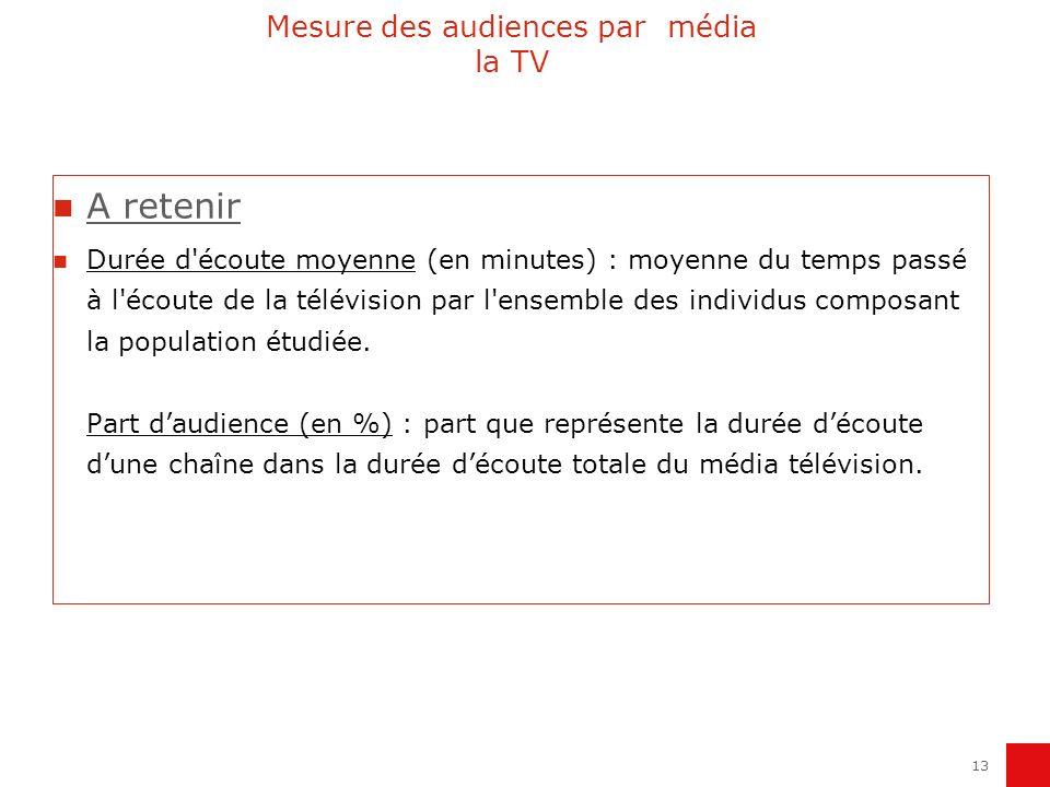 13 Mesure des audiences par média la TV A retenir Durée d'écoute moyenne (en minutes) : moyenne du temps passé à l'écoute de la télévision par l'ensem