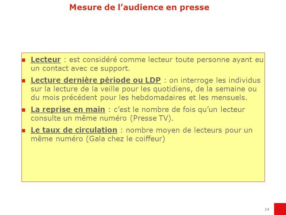 15 Mesure de laudience en presse Taux de circulation : Le Figaro a 950000 lecteurs pour une diffusion moyenne de 341000 exemplaires.