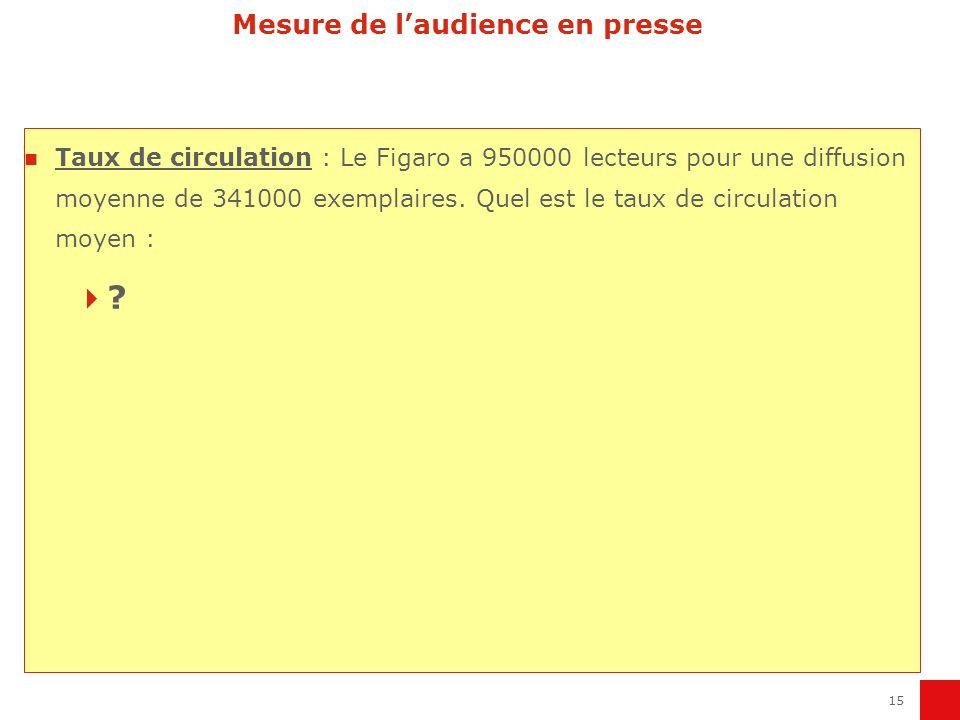 15 Mesure de laudience en presse Taux de circulation : Le Figaro a 950000 lecteurs pour une diffusion moyenne de 341000 exemplaires. Quel est le taux