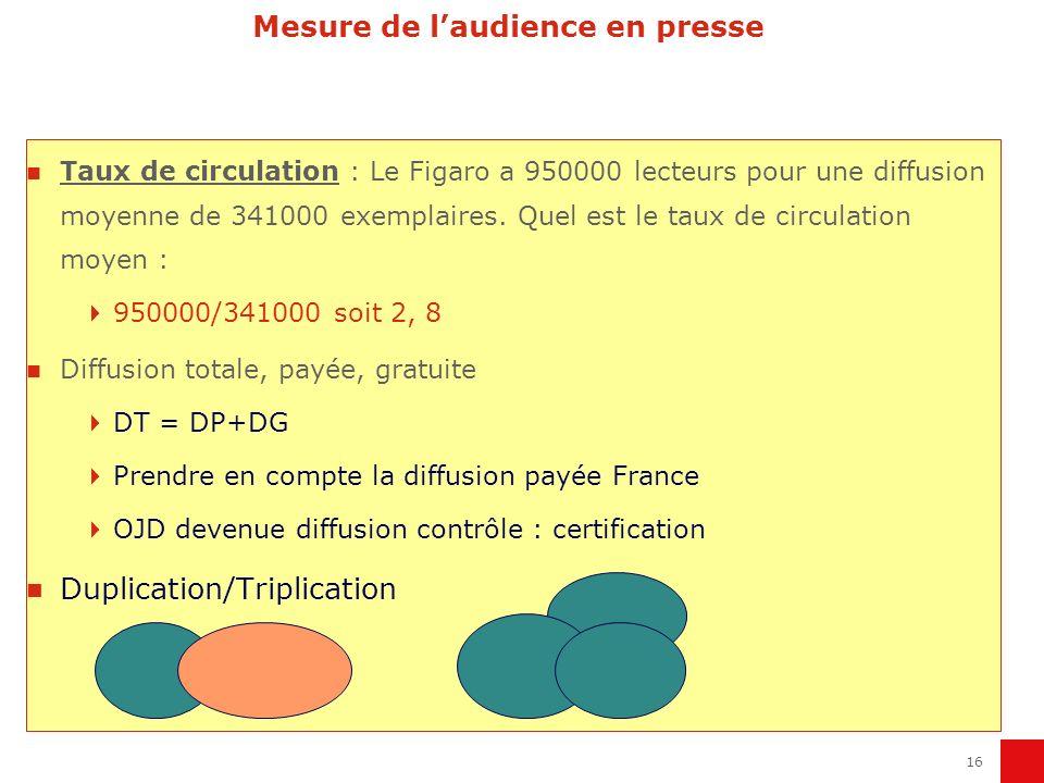 16 Mesure de laudience en presse Taux de circulation : Le Figaro a 950000 lecteurs pour une diffusion moyenne de 341000 exemplaires. Quel est le taux