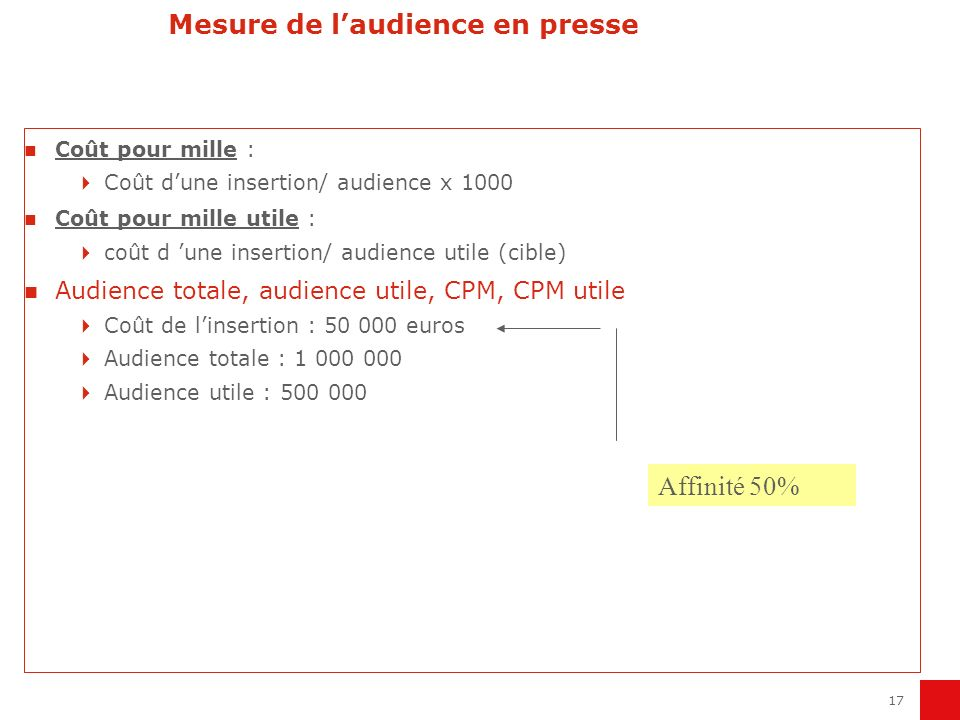 17 Mesure de laudience en presse Coût pour mille : Coût dune insertion/ audience x 1000 Coût pour mille utile : coût d une insertion/ audience utile (cible) Audience totale, audience utile, CPM, CPM utile Coût de linsertion : 50 000 euros Audience totale : 1 000 000 Audience utile : 500 000 Affinité 50%