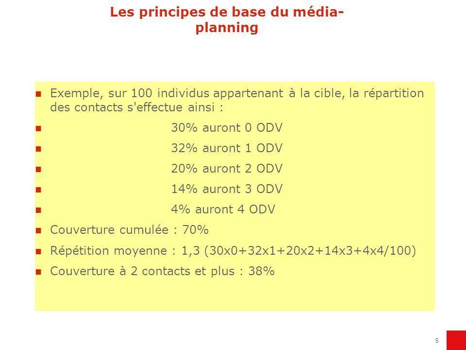 5 Exemple, sur 100 individus appartenant à la cible, la répartition des contacts s'effectue ainsi : 30% auront 0 ODV 32% auront 1 ODV 20% auront 2 ODV