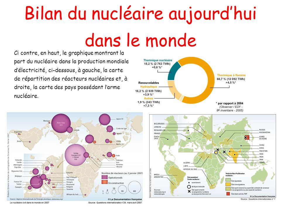 Bilan du nucléaire aujourdhui dans le monde Ci contre, en haut, le graphique montrant la part du nucléaire dans la production mondiale délectricité, c