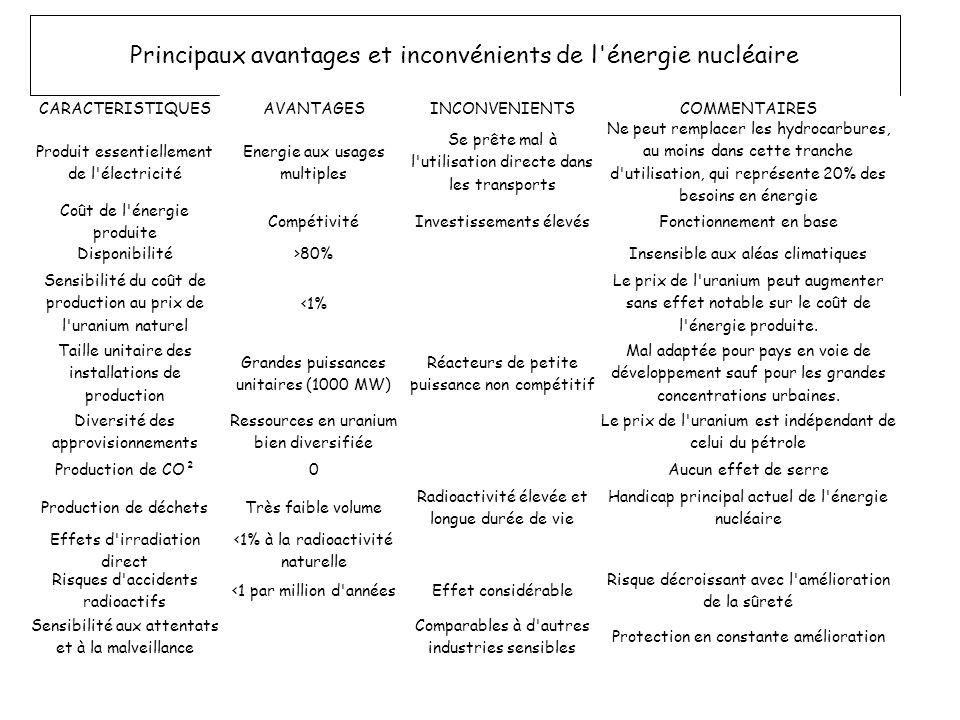 Principaux avantages et inconvénients de l'énergie nucléaire CARACTERISTIQUESAVANTAGESINCONVENIENTSCOMMENTAIRES Produit essentiellement de l'électrici