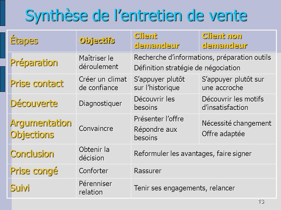 13 Synthèse de lentretien de vente ÉtapesObjectifs Client demandeur Client non demandeur Préparation Maîtriser le déroulement Recherche dinformations,