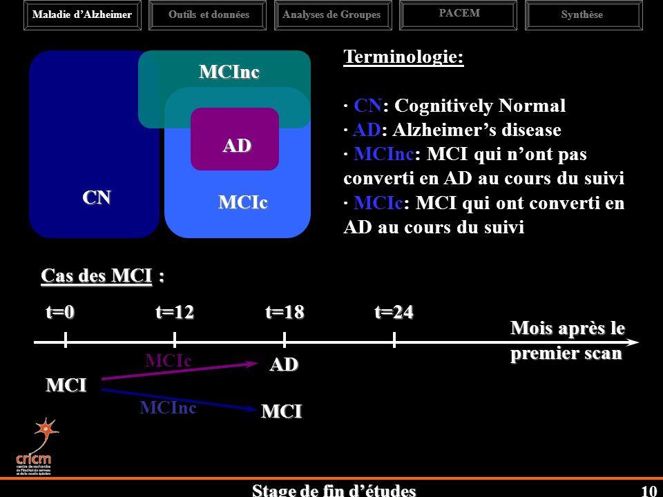 Stage de fin détudes MCIc MCInc CN Terminologie: · CN: Cognitively Normal · AD: Alzheimers disease · MCInc: MCI qui nont pas converti en AD au cours du suivi · MCIc: MCI qui ont converti en AD au cours du suivi t=0t=12t=18t=24 Mois après le premier scan MCI Cas des MCI : AD MCI MCInc MCIc Maladie dAlzheimerAnalyses de Groupes PACEM SynthèseOutils et données 10 AD