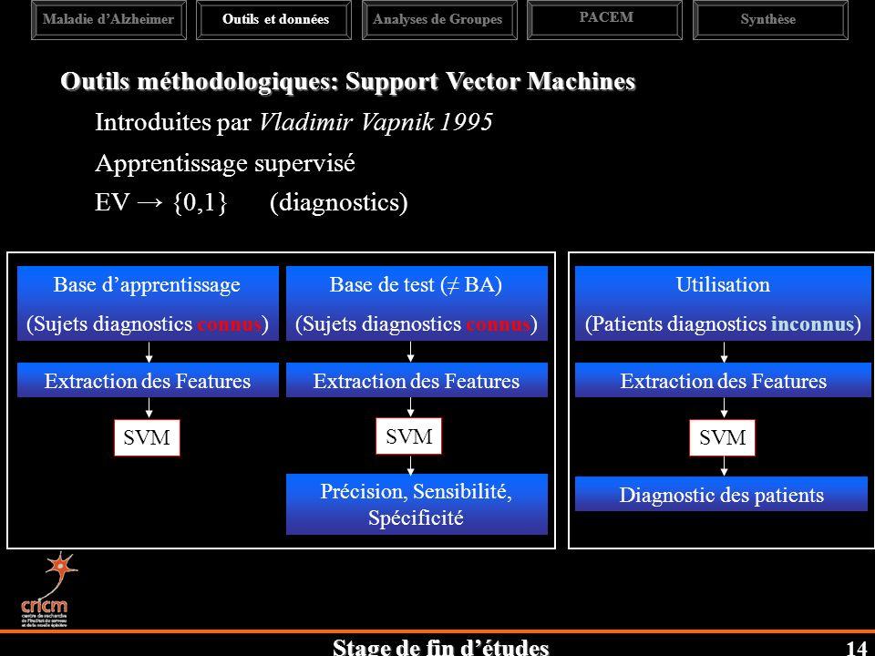 Stage de fin détudes Maladie dAlzheimerAnalyses de Groupes PACEM SynthèseOutils et données Outils méthodologiques: Support Vector Machines Introduites par Vladimir Vapnik 1995 Apprentissage supervisé EV {0,1} (diagnostics) Base dapprentissage (Sujets diagnostics connus) SVM Base de test ( BA) (Sujets diagnostics connus) SVM Précision, Sensibilité, Spécificité Utilisation (Patients diagnostics inconnus) SVM Diagnostic des patients Extraction des Features 14
