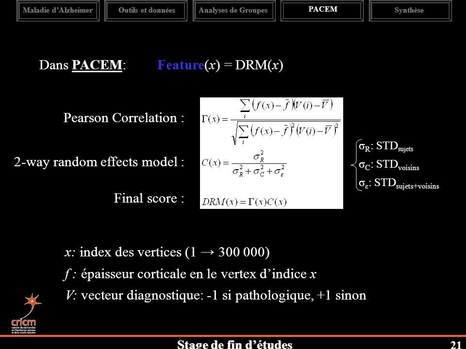Stage de fin détudes Maladie dAlzheimerAnalyses de Groupes PACEM SynthèseOutils et données Dans PACEM: Feature(x) = DRM(x) Pearson Correlation : 2-way random effects model : Final score : σ R : STD sujets σ C : STD voisins σ ε : STD sujets+voisins 21 x: index des vertices (1 300 000) f : épaisseur corticale en le vertex dindice x V: vecteur diagnostique: -1 si pathologique, +1 sinon