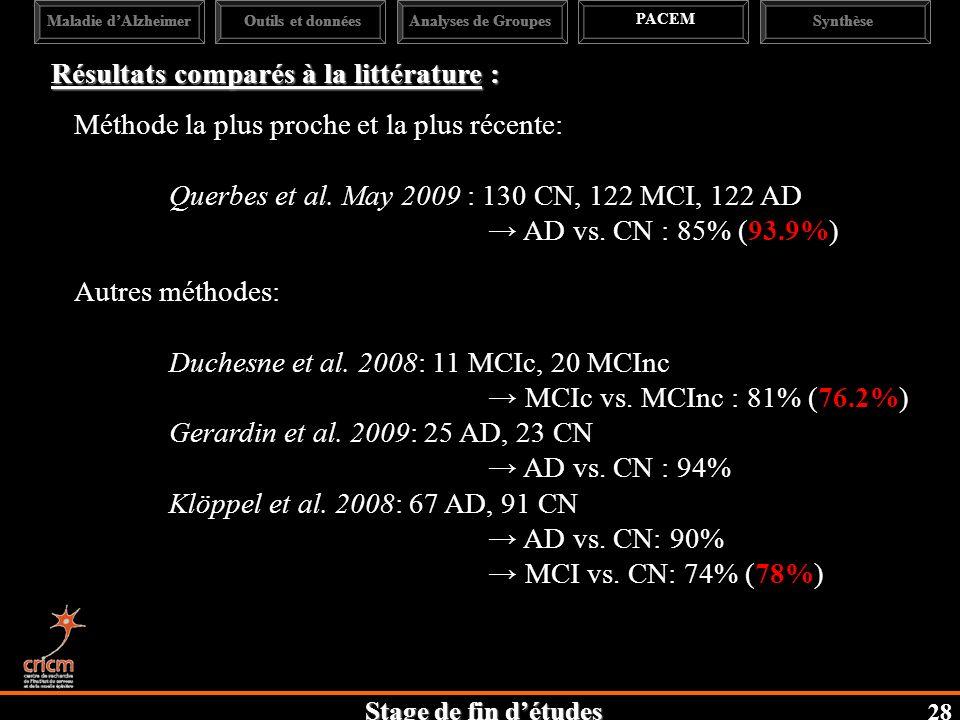 Stage de fin détudes Maladie dAlzheimerAnalyses de Groupes PACEM SynthèseOutils et données Résultats comparés à la littérature : Méthode la plus proche et la plus récente: Querbes et al.