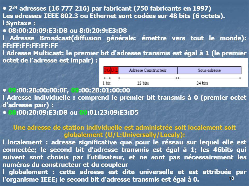 17 Les Réseaux InformatiquesETHERNET Format des adresses MAC ou adresse physique. Le constructeur reçoit une adresse dont : - les trois premiers octet