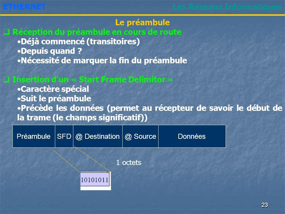 22 Les Réseaux InformatiquesETHERNET Reconnaître le début de trame? Synchronisation récepteur/émetteur Nécessité dun préambule (de niveau physique) En