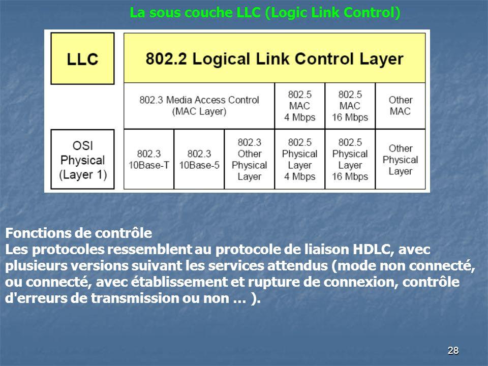 27 Réception d'une trame : La couche MAC reçoit de la couche LLC une requête de réception de données: écoute du signal