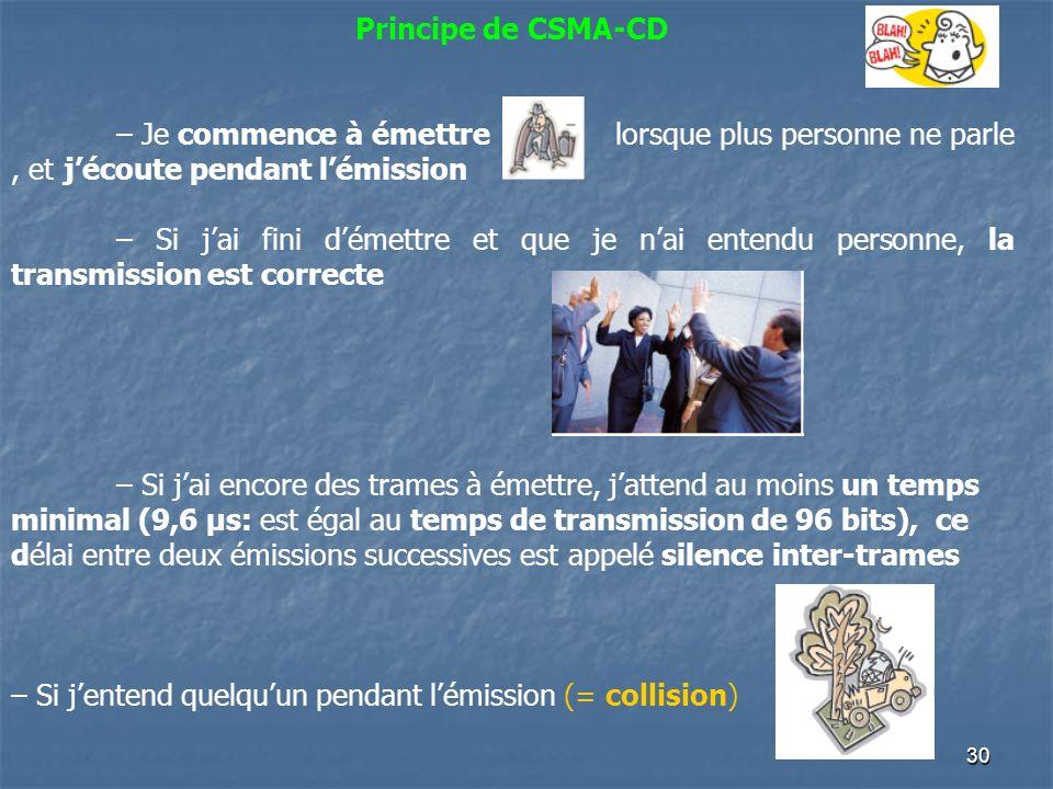 29 Les Réseaux Informatiques Méthode daccès: CSMA/CD