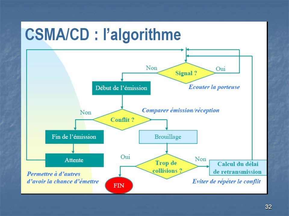 31 Les Réseaux Informatiques Méthode daccès: CSMA/CD Détection de la collision par écoute de la « porteuse »: La détection de collision au cours de la