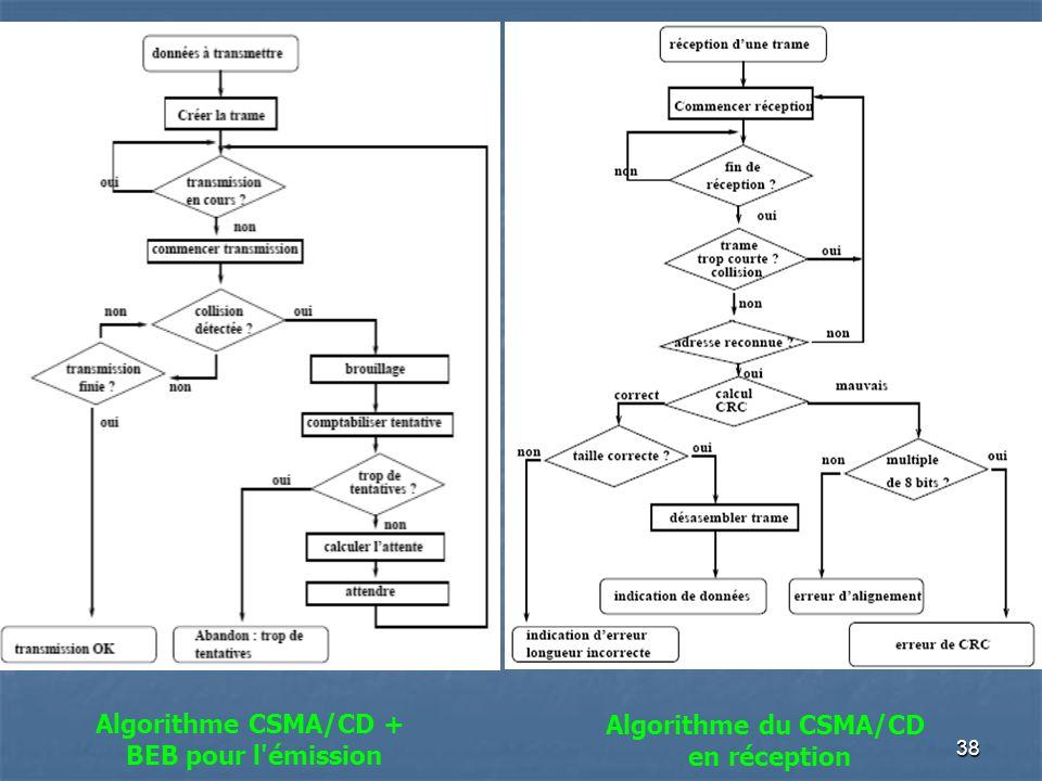 37 Les Réseaux Informatiques Méthode daccès: CSMA/CD Lalgorithme du BEB Le BEB (Binary Exponentiel Backoff) ou encore algorithme de ralentissement exp