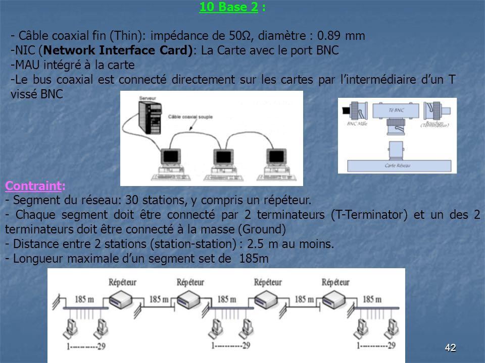 41 Transceiver ou MAU Cette version dEthernet nest pratiquement plus utilisée que dans des environnements compromis ( rayonnement électromagnétique),