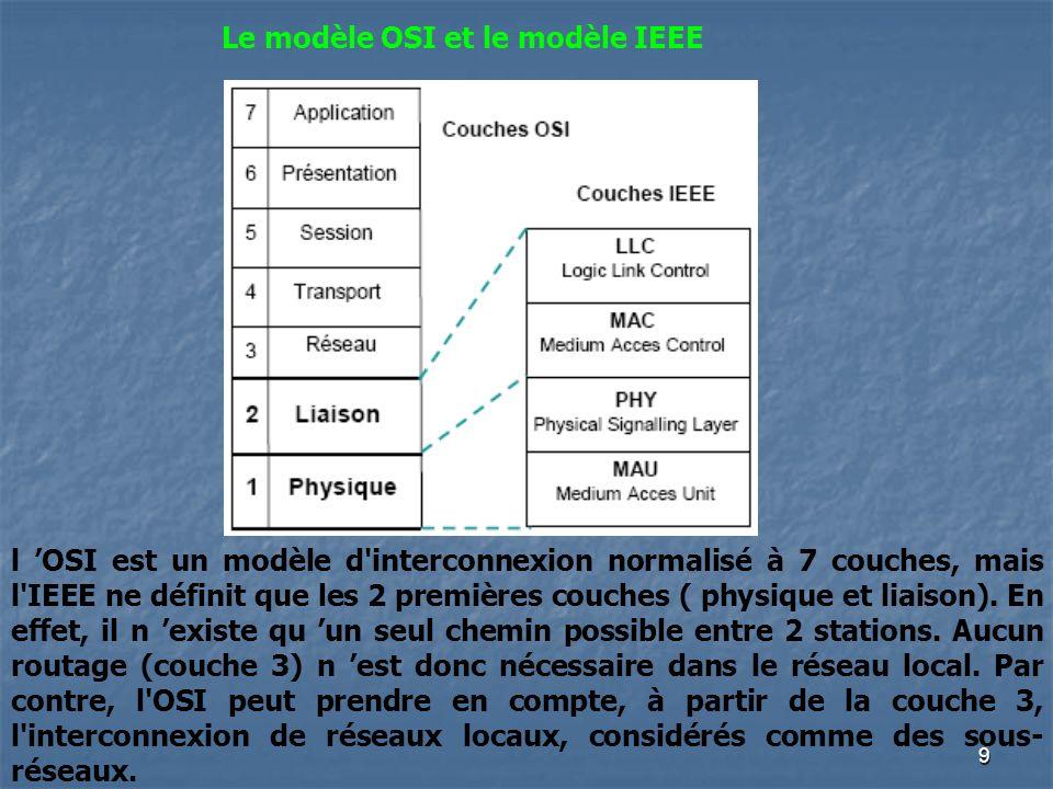 8 Les Réseaux Informatiques travaux de normalisation des réseaux locaux ont débuté en 1979 initiés par lIEEE (Institute of Electrical and Electronics