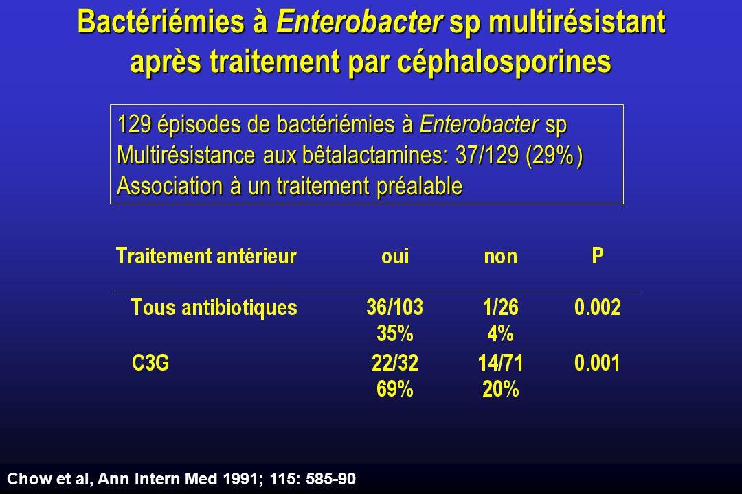 Bactériémies à Enterobacter sp multirésistant après traitement par céphalosporines 129 épisodes de bactériémies à Enterobacter sp Multirésistance aux bêtalactamines: 37/129 (29%) Association à un traitement préalable Chow et al, Ann Intern Med 1991; 115: 585-90