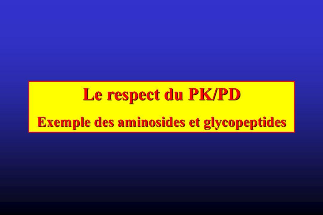 Le respect du PK/PD Exemple des aminosides et glycopeptides