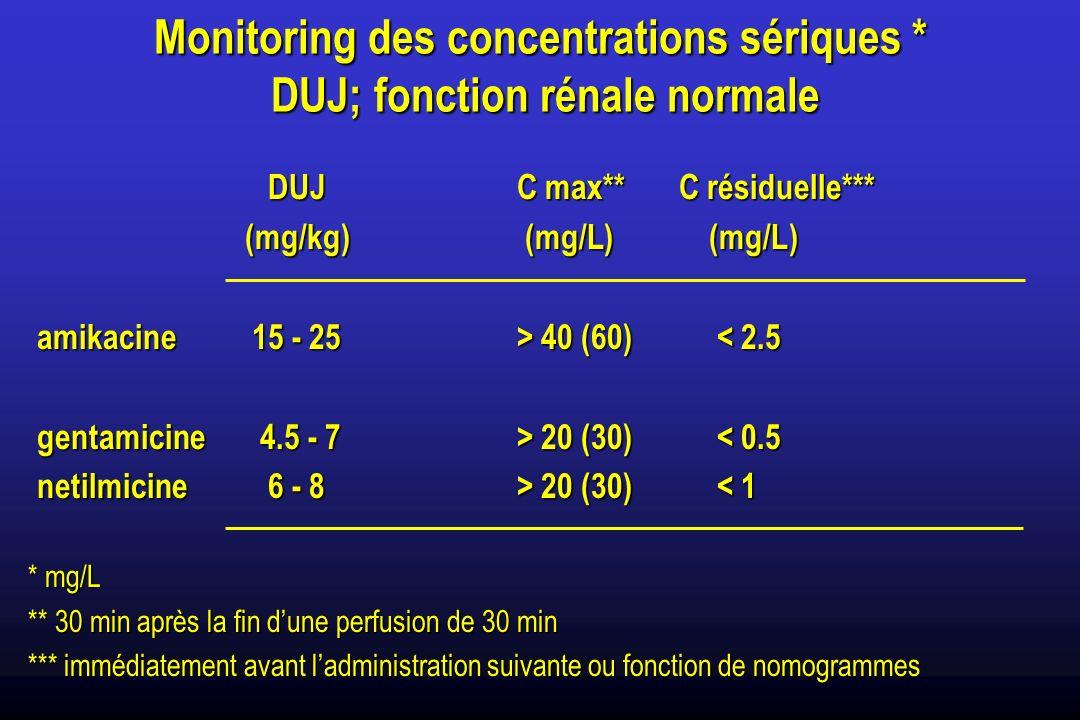 Monitoring des concentrations sériques * DUJ; fonction rénale normale DUJ C max** C résiduelle*** DUJ C max** C résiduelle*** (mg/kg) (mg/L)(mg/L) (mg