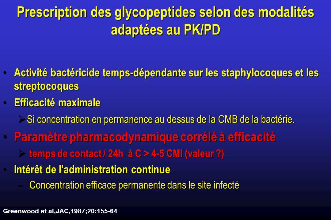 Prescription des glycopeptides selon des modalités adaptées au PK/PD Activité bactéricide temps-dépendante sur les staphylocoques et les streptocoques Activité bactéricide temps-dépendante sur les staphylocoques et les streptocoques Efficacité maximale Efficacité maximale Si concentration en permanence au dessus de la CMB de la bactérie.