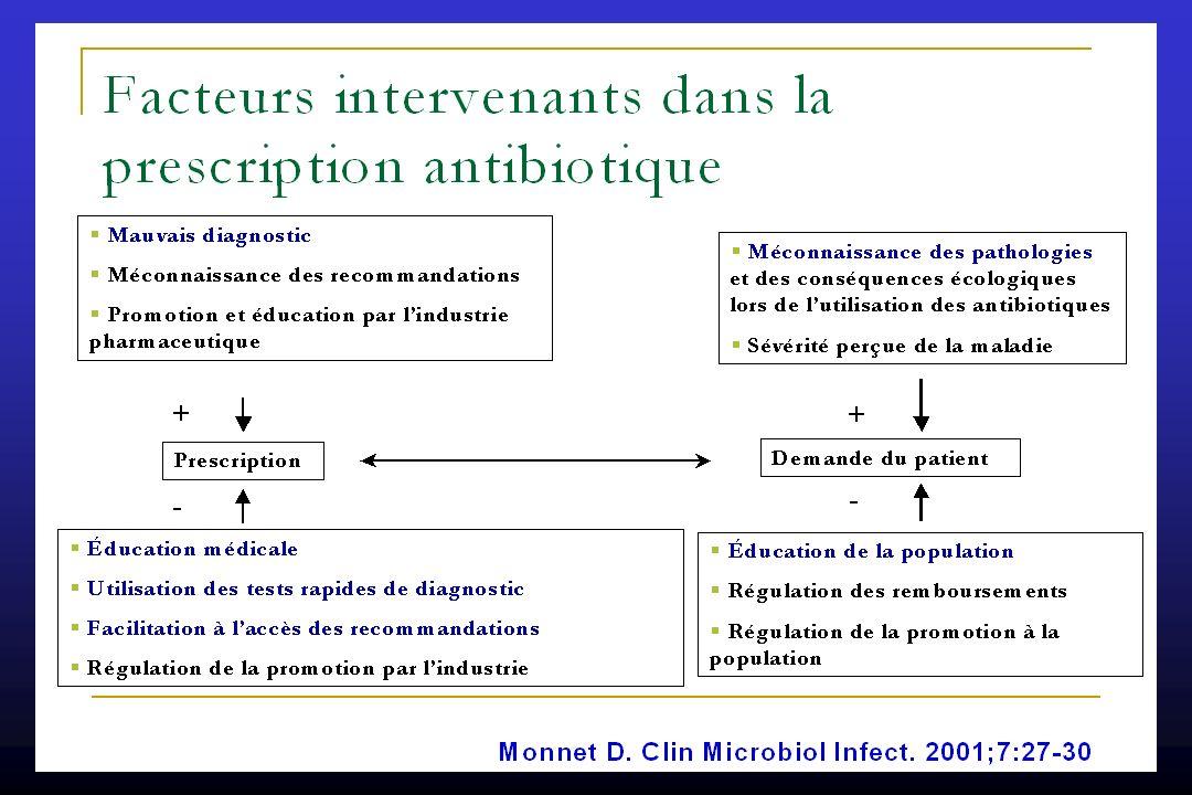 Les objectifs du bon usage des antibiotiques Les objectifs individuels et collectifs sont indissociables.