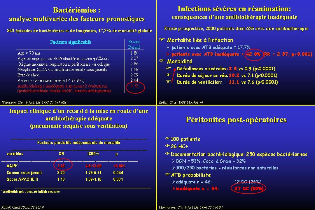 CMI C.tissulaire minimale mg/L C.
