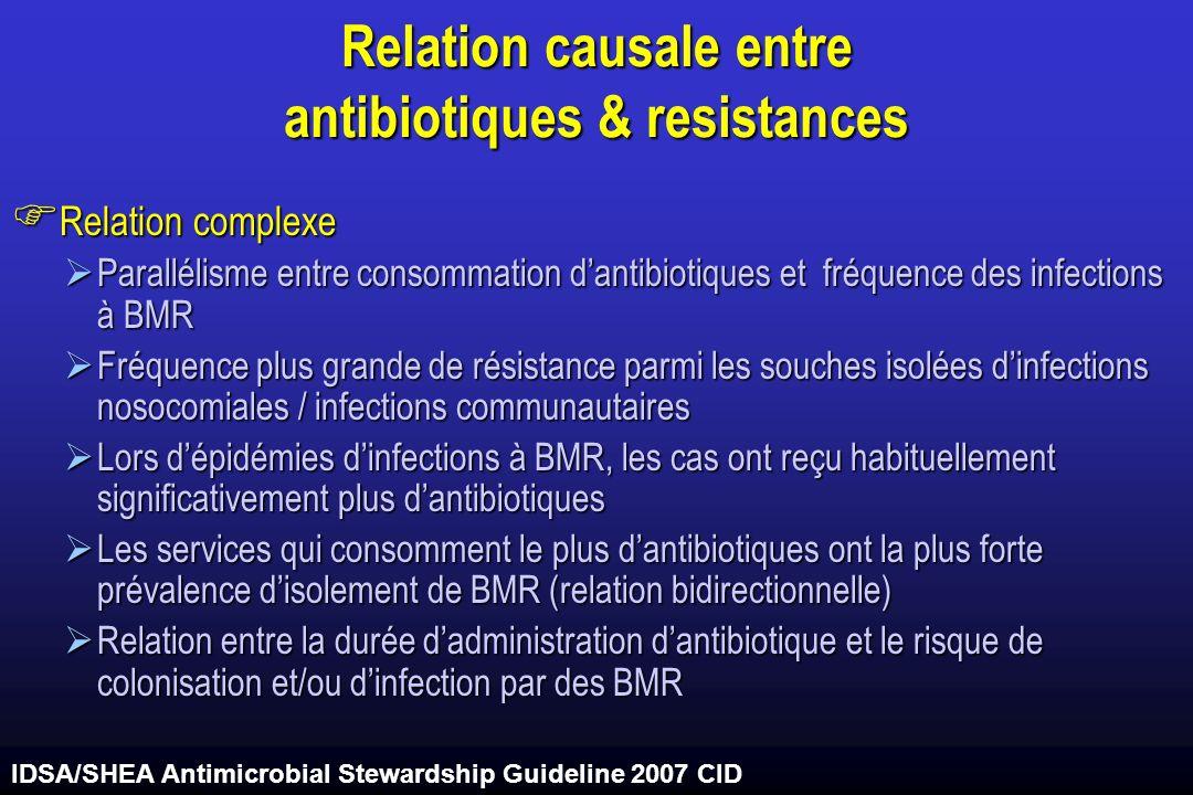Relation causale entre antibiotiques & resistances Relation complexe Relation complexe Parallélisme entre consommation dantibiotiques et fréquence des infections à BMR Parallélisme entre consommation dantibiotiques et fréquence des infections à BMR Fréquence plus grande de résistance parmi les souches isolées dinfections nosocomiales / infections communautaires Fréquence plus grande de résistance parmi les souches isolées dinfections nosocomiales / infections communautaires Lors dépidémies dinfections à BMR, les cas ont reçu habituellement significativement plus dantibiotiques Lors dépidémies dinfections à BMR, les cas ont reçu habituellement significativement plus dantibiotiques Les services qui consomment le plus dantibiotiques ont la plus forte prévalence disolement de BMR (relation bidirectionnelle) Les services qui consomment le plus dantibiotiques ont la plus forte prévalence disolement de BMR (relation bidirectionnelle) Relation entre la durée dadministration dantibiotique et le risque de colonisation et/ou dinfection par des BMR Relation entre la durée dadministration dantibiotique et le risque de colonisation et/ou dinfection par des BMR IDSA/SHEA Antimicrobial Stewardship Guideline 2007 CID