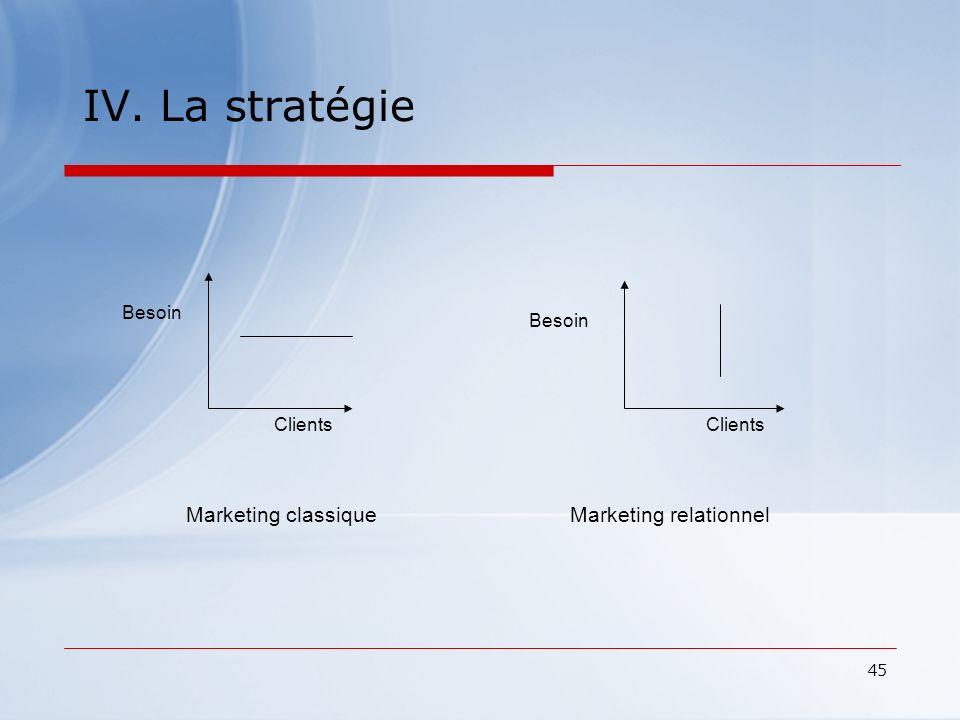 45 IV. La stratégie Besoin Clients Besoin Clients Marketing classiqueMarketing relationnel