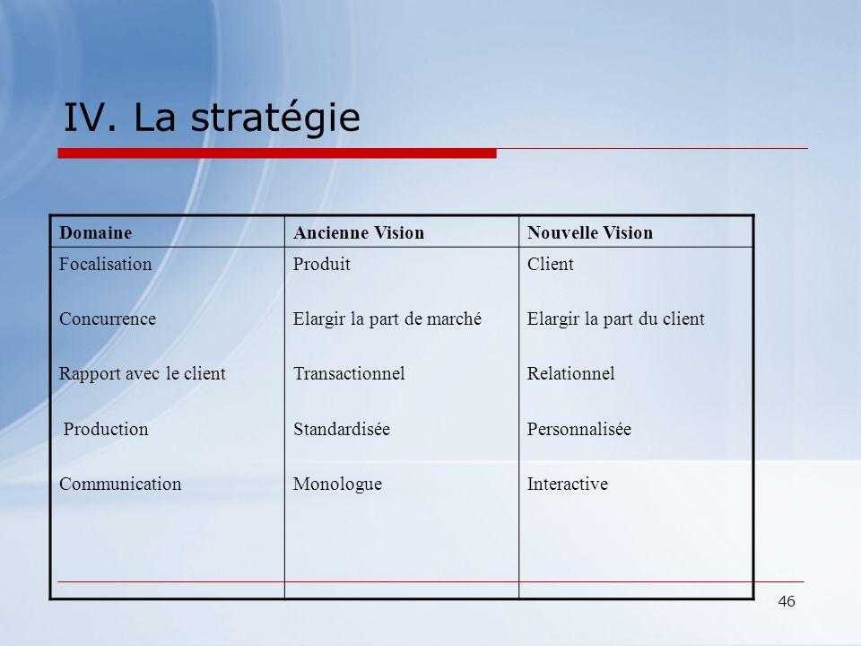 46 IV. La stratégie DomaineAncienne VisionNouvelle Vision Focalisation Concurrence Rapport avec le client Production Communication Produit Elargir la