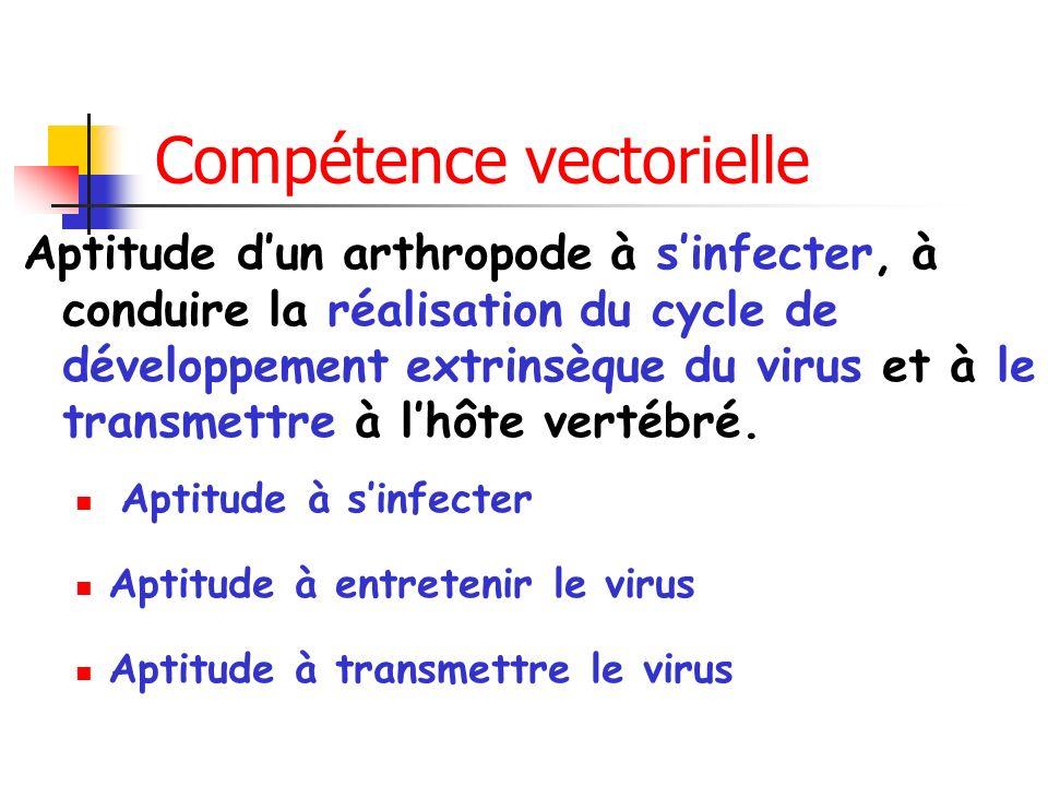 Compétence vectorielle Aptitude dun arthropode à sinfecter, à conduire la réalisation du cycle de développement extrinsèque du virus et à le transmettre à lhôte vertébré.